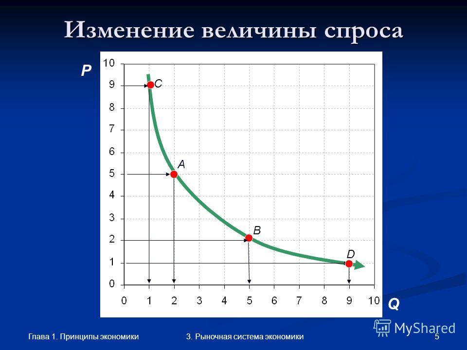 Глава 1. Принципы экономики 43. Рыночная система экономики Факторы, влияющие на спрос Ценовые факторыНеценовые факторы –изменение цены при неизменности других факторов– –изменение других факторов при неизменной цене– определяют величину спроса опреде