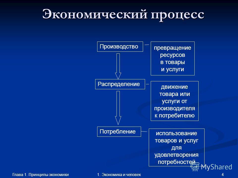 Глава 1. Принципы экономики 41. Экономика и человек Экономический процесс Производство Распределение Потребление движение товара или услуги от производителя к потребителю использование товаров и услуг для удовлетворения потребностей превращение ресур