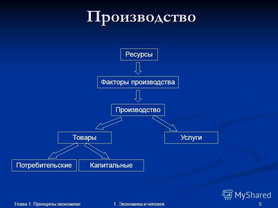 Глава 1. Принципы экономики 51. Экономика и человек Производство Ресурсы Факторы производства Производство ТоварыУслуги ПотребительскиеКапитальные