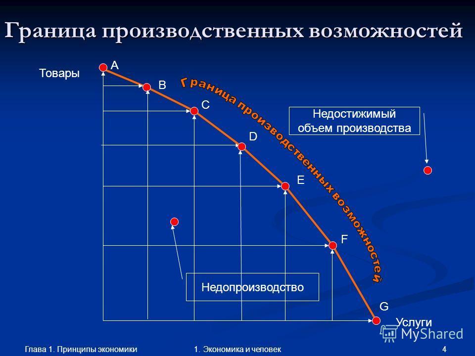 Глава 1. Принципы экономики 31. Экономика и человек Кривая производственных возможностей Кривая производственных возможностей ( Граница производственных возможностей) - это график, который показывает максимально возможные объёмы производства двух бла