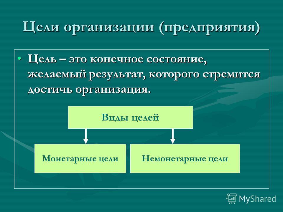 Цели организации (предприятия) Цель – это конечное состояние, желаемый результат, которого стремится достичь организация.Цель – это конечное состояние, желаемый результат, которого стремится достичь организация. Виды целей Монетарные целиНемонетарные