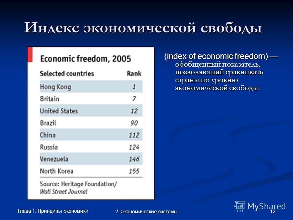 Глава 1. Принципы экономики 122. Экономические системы Индекс экономической свободы (index of economic freedom) обобщенный показатель, позволяющий сравнивать страны по уровню экономической свободы.