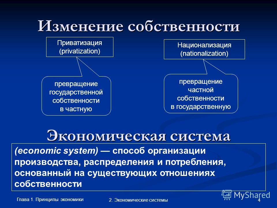 Глава 1. Принципы экономики 42. Экономические системы Изменение собственности Приватизация (privatization) Национализация (nationalization) превращение государственной собственности в частную превращение частной собственности в государственную Эконом