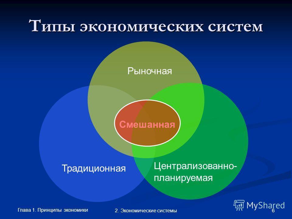 Глава 1. Принципы экономики 62. Экономические системы Типы экономических систем Традиционная Рыночная Централизованно- планируемая Смешанная
