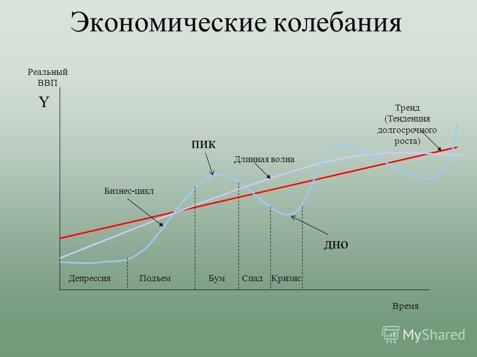 Экономические колебания Время Реальный ВВП Тренд (Тенденция долгосрочного роста) Длинная волна Бизнес-цикл ДепрессияПодъемБумСпадКризис пик дно Y