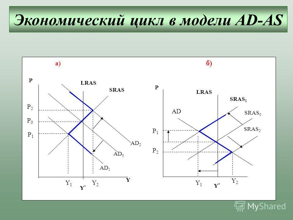 а) б) Y * Y 1 Y 2 Y P1P1 P2P2 P0P0 P AD 1 AD 2 AD 0 SRAS LRAS SRAS 2 SRAS 0 SRAS 1 LRAS AD Y 1 Y 2 Y* Y* P1 P1 P2P2 P Экономический цикл в модели AD-AS