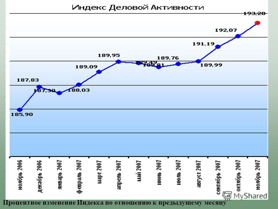 Процентное изменение Индекса по отношению к предыдущему месяцу
