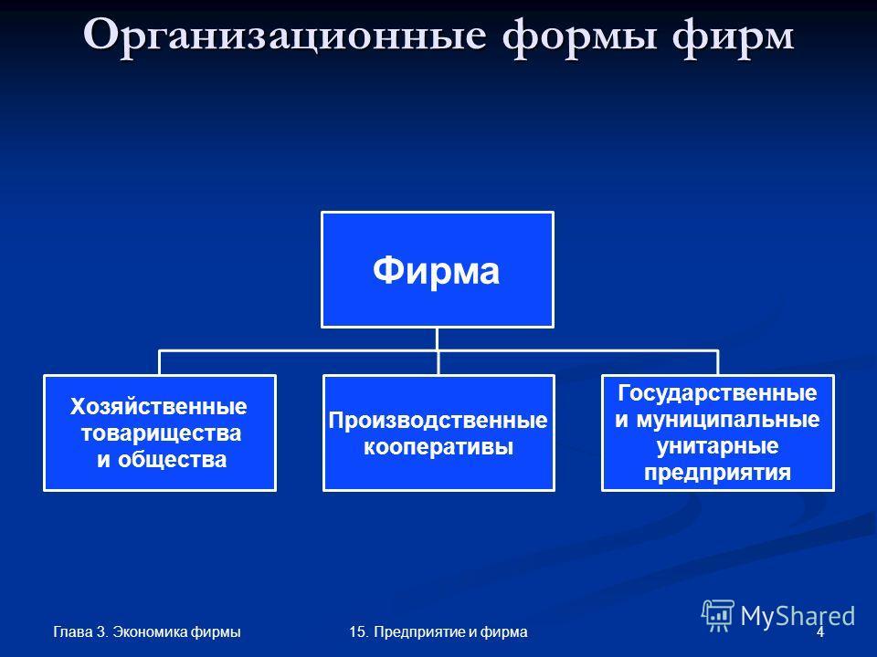 Глава 3. Экономика фирмы 415. Предприятие и фирма Организационные формы фирм Фирма Хозяйственные товарищества и общества Производственные кооперативы Государственные и муниципальные унитарные предприятия
