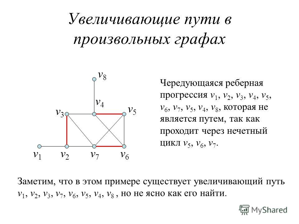 Увеличивающие пути в произвольных графах v1v1 v2v2 v7v7 v6v6 v3v3 v8v8 v4v4 v5v5 Чередующаяся реберная прогрессия v 1, v 2, v 3, v 4, v 5, v 6, v 7, v 5, v 4, v 8, которая не является путем, так как проходит через нечетный цикл v 5, v 6, v 7. Заметим