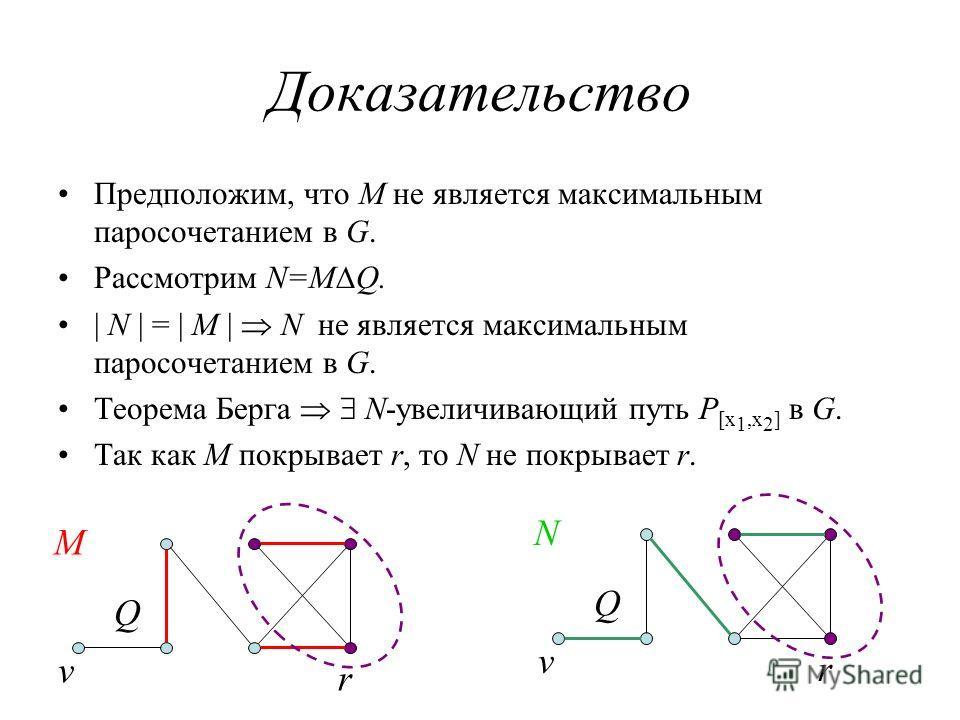 Доказательство Предположим, что M не является максимальным паросочетанием в G. Рассмотрим N=MQ. | N | = | M | N не является максимальным паросочетанием в G. Теорема Берга N-увеличивающий путь P [x 1,x 2 ] в G. Так как M покрывает r, то N не покрывает