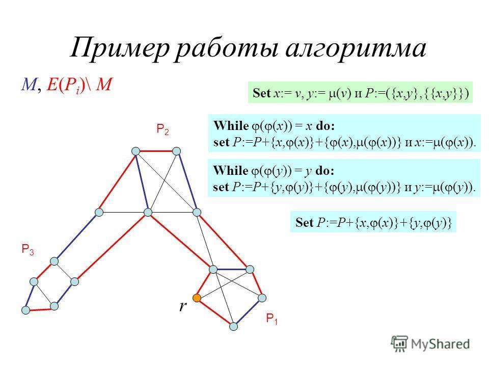 Пример работы алгоритма P1P1 P2P2 P3P3 r M, E(P i )\ M Set x:= v, y:= (v) и P:=({x,y},{{x,y}}) While ( (x)) = x do: set P:=P+{x, (x)}+{ (x), ( (x))} и x:= ( (x)). While ( (y)) = y do: set P:=P+{y, (y)}+{ (y), ( (y))} и y:= ( (y)). Set P:=P+{x, (x)}+{