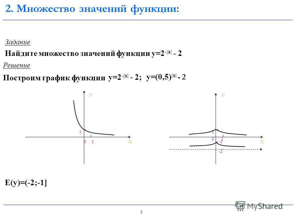 2 D(f)=R E(f): y >0 Возрастает при а>1, убывает при 0