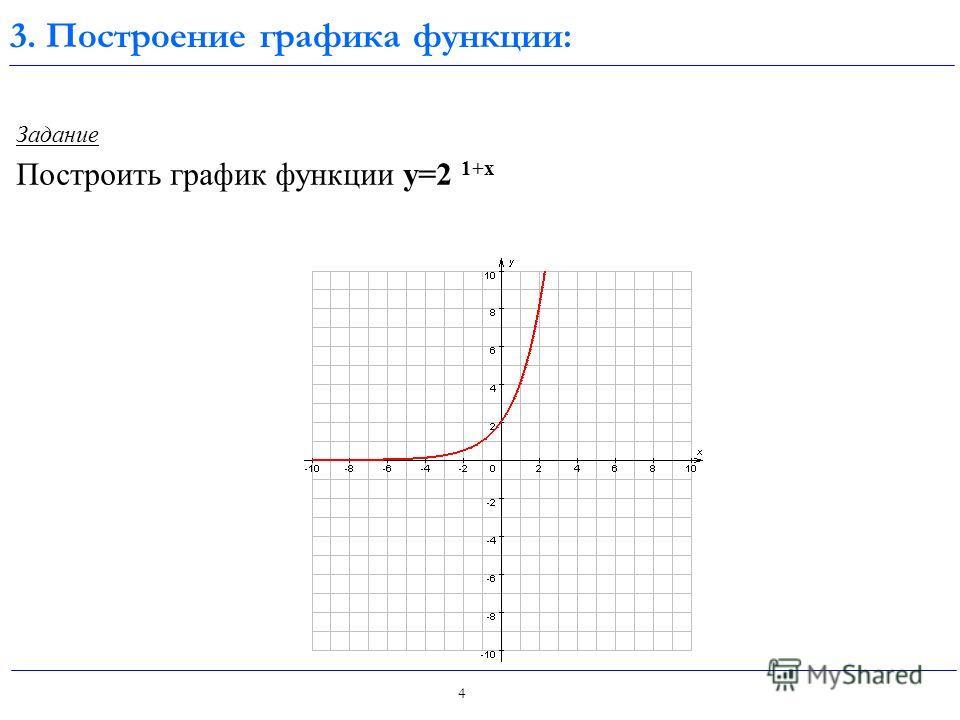3 Задание Найдите множество значений функции y=2 -|х| - 2 Х10 У 1 Х 0 1 У 1 -2 0 Е(у)=(-2;-1] 2. Множество значений функции: Построим график функции y=2 -|х| - 2; у=(0,5) |х| - 2 Решение