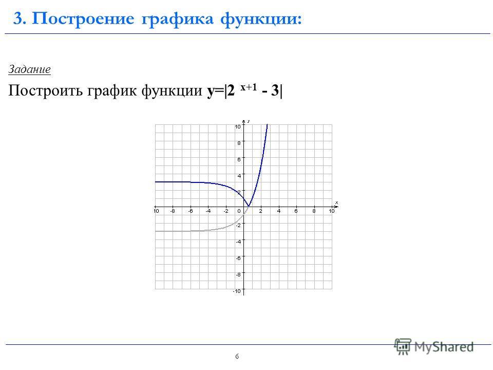 5 Задание Построить график функции y=2 |х|+1 3. Построение графика функции: