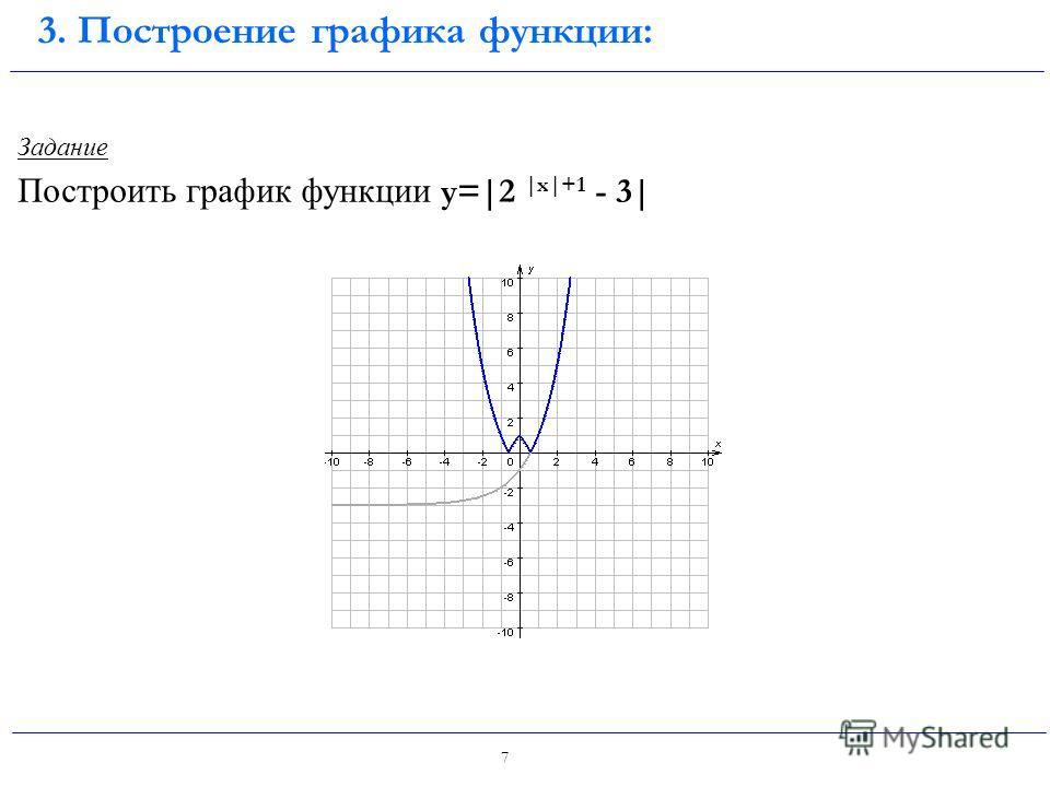 6 Задание Построить график функции y=|2 х+1 - 3| 3. Построение графика функции: