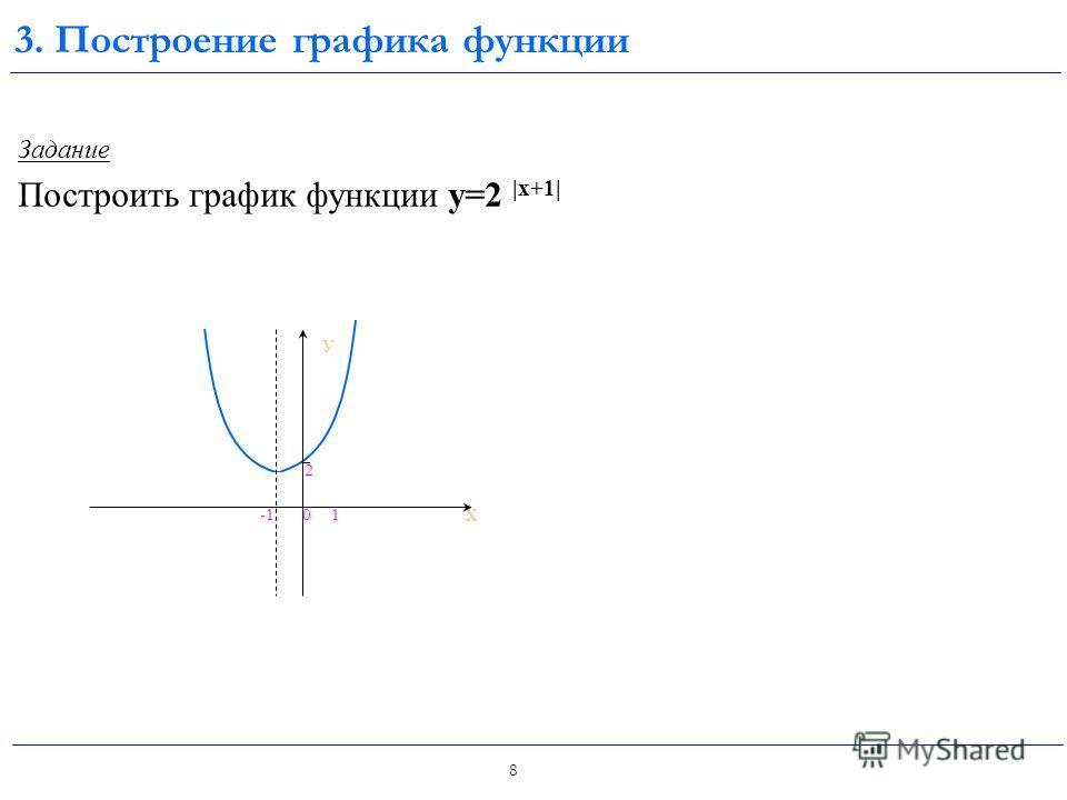 7 Задание Построить график функции y=|2 |х|+1 - 3| 3. Построение графика функции: