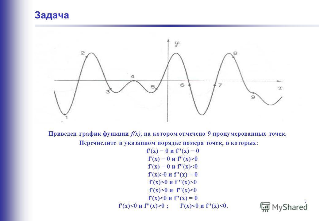 2 Приведен график функции f(x), на котором отмечено 9 пронумерованных точек. Перечислите в указанном порядке номера точек, в которых: f'(х) = 0 и f