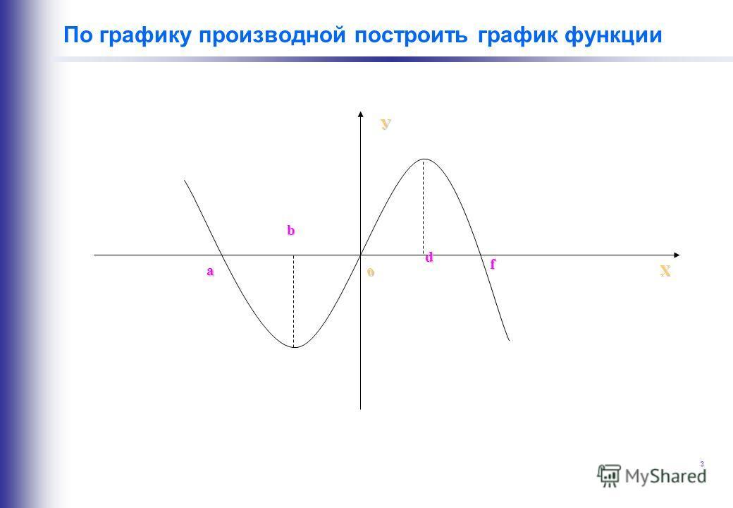 3 По графику производной построить график функции Хa b d f o У