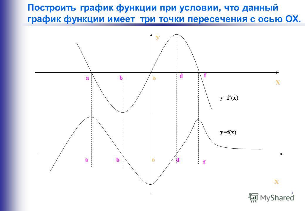 4 Построить график функции при условии, что данный график функции имеет три точки пересечения с осью ОХ. У Х a b d f o a bd f o Х у=f(x)