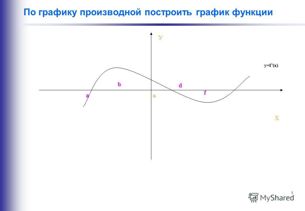 5 По графику производной построить график функцииУ Х a b d f o y=f(x)
