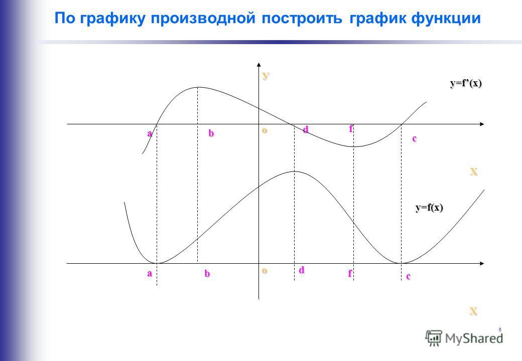 графики функции онлайн построить