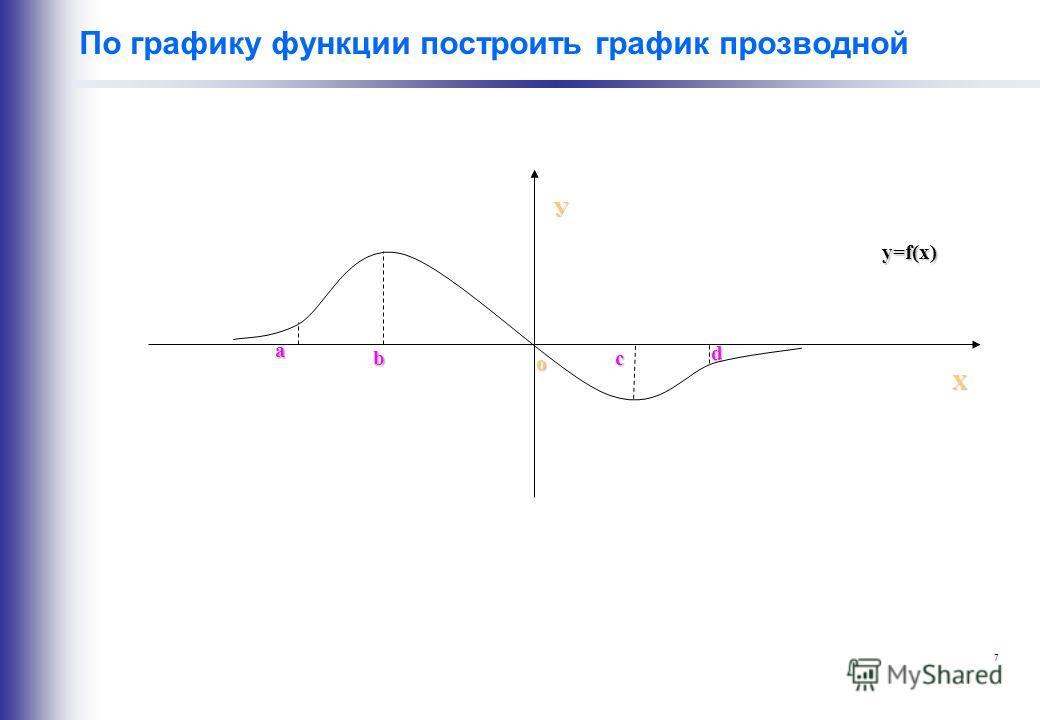 7 По графику функции построить график прозводной У Х a bс d o y=f(x)
