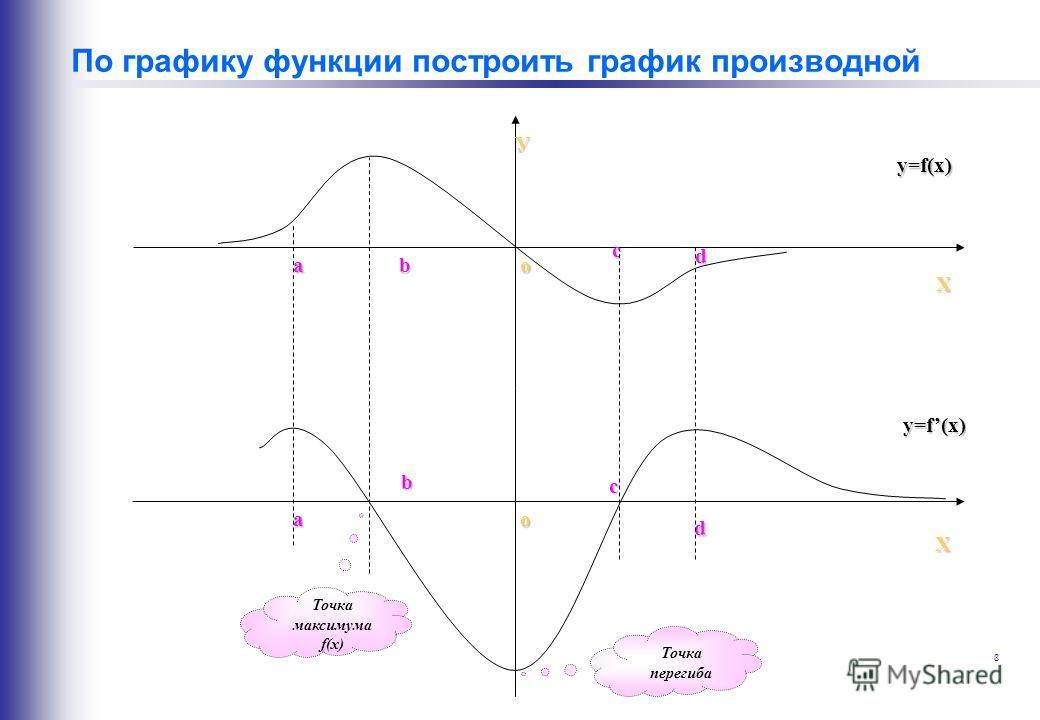 8 По графику функции построить график производной У Х a b с d o Х a b с d o y=f(x) y=f(x) Точка перегиба Точка максимума f(x)