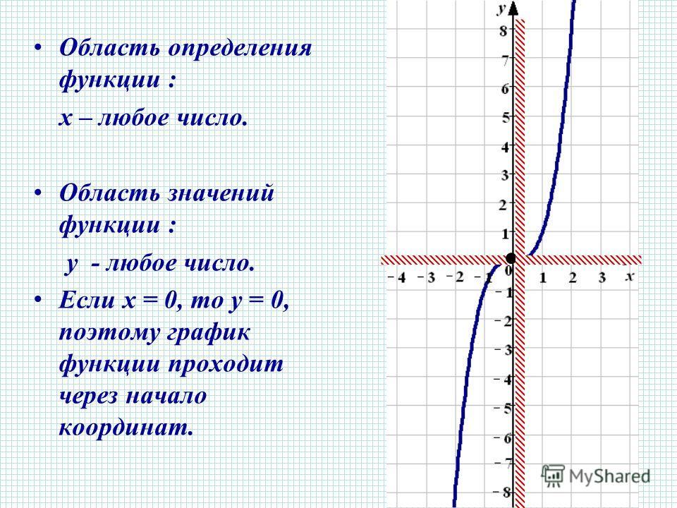 Область определения функции : х – любое число. Область значений функции : у - любое число. Е сли x = 0, то y = 0, поэтому график функции проходит через начало координат.