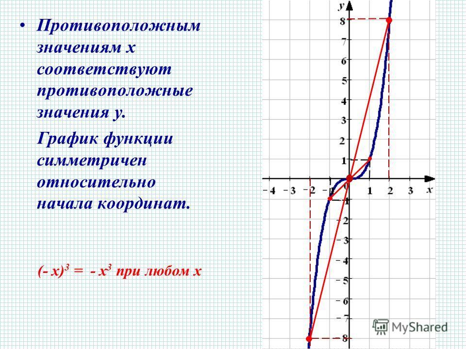 Противоположным значениям х соответствуют противоположные значения y. График функции симметричен относительно начала координат. (- х) 3 = - х 3 при любом х