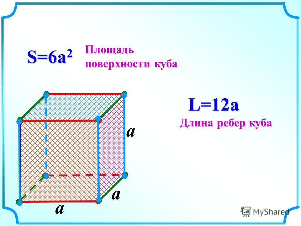 a S=6a 2 L=12a Площадь поверхности куба Длина ребер куба a a