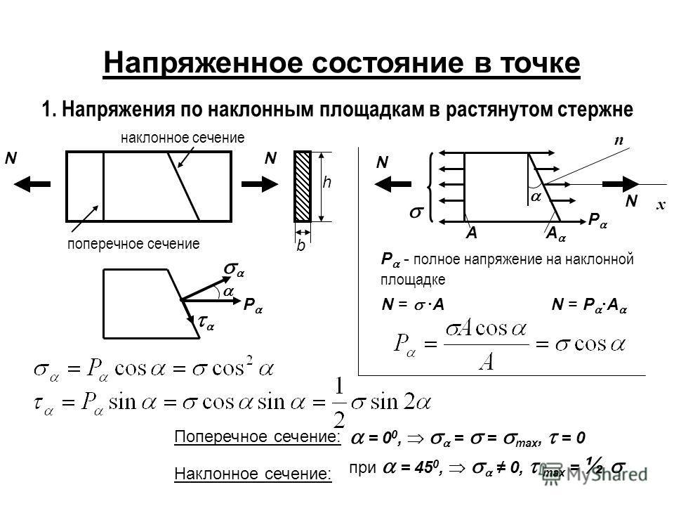 Напряженное состояние в точке 1. Напряжения по наклонным площадкам в растянутом стержне b h поперечное сечение наклонное сечение NN N N A A x n P - полное напряжение на наклонной площадке P N = ·AN = P ·A P Поперечное сечение: Наклонное сечение: = 0