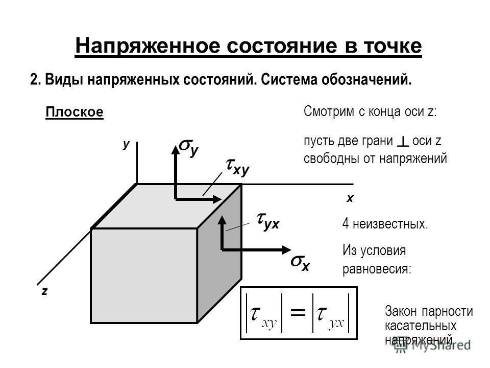 Напряженное состояние в точке 2. Виды напряженных состояний. Система обозначений. Плоское x y z x y xy yx Смотрим с конца оси z: пусть две грани оси z свободны от напряжений 4 неизвестных. Из условия равновесия: Закон парности касательных напряжений
