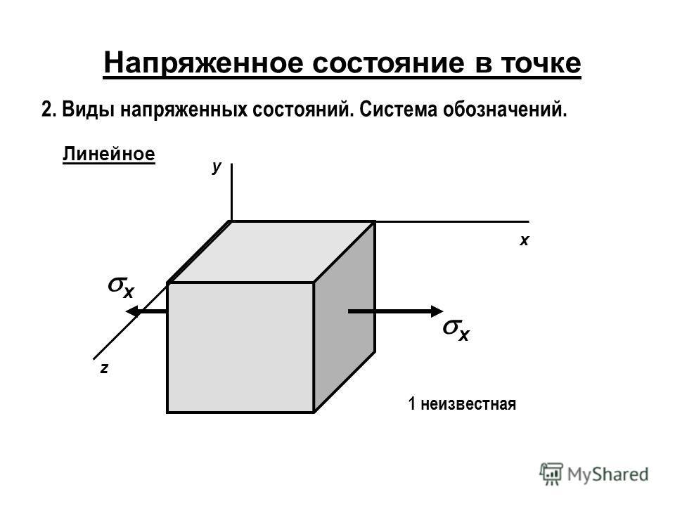 Напряженное состояние в точке 2. Виды напряженных состояний. Система обозначений. Линейное x y z x x 1 неизвестная