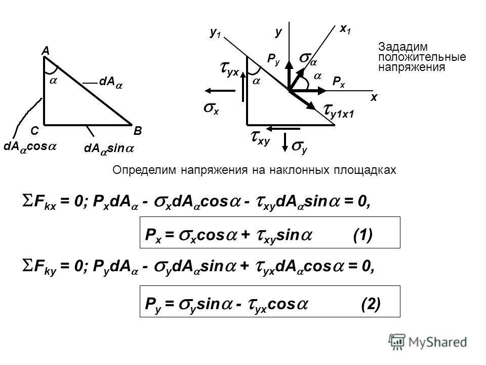 А С В dА dА sin dА cos Зададим положительные напряжения x y x1x1 y1y1 x y PxPx PyPy y1x1 yx xy Определим напряжения на наклонных площадках F kx = 0; P x dA - x dA cos - xy dA sin = 0, P x = x cos + xy sin (1) F ky = 0; P y dA - y dA sin + yx dA cos =