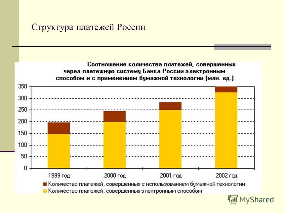 Структура платежей России