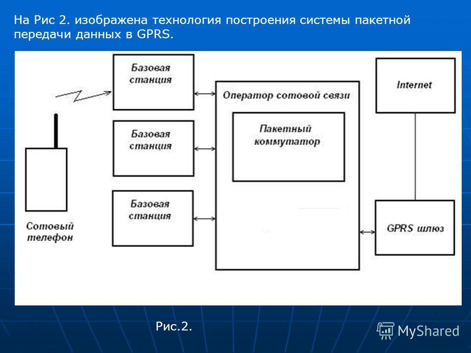На Рис 2. изображена технология построения системы пакетной передачи данных в GPRS. Рис.2.