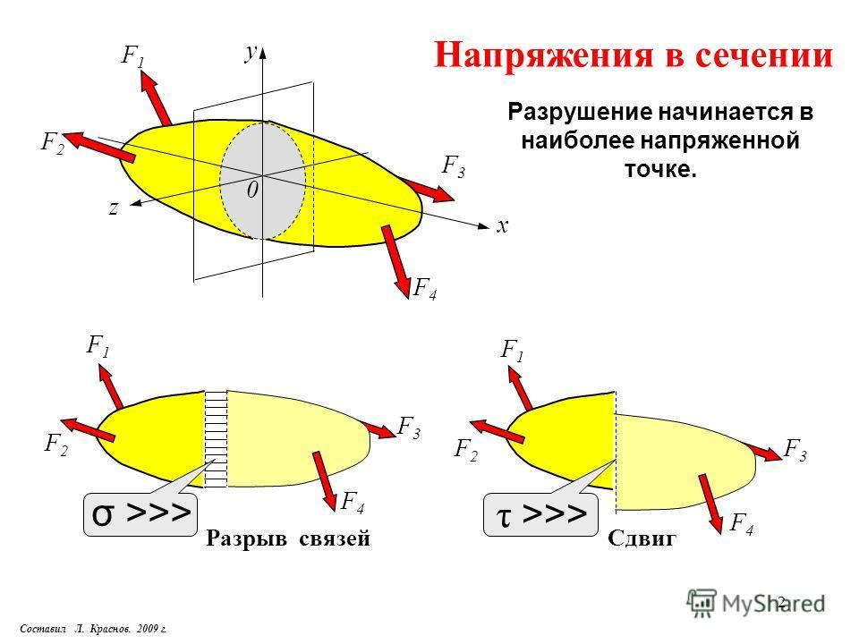 2 F2F2 F4F4 y x F3F3 0 z F1F1 Напряжения в сечении F3F3 F1F1 F2F2 F3F3 F2F2 Разрыв связейСдвиг Разрушение начинается в наиболее напряженной точке. F1F1 F4F4 F4F4 σ >>> τ >>> Составил Л. Краснов. 2009 г.