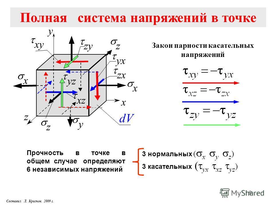 9 Закон парности касательных напряжений Прочность в точке в общем случае определяют 6 независимых напряжений 3 нормальных ( x y z ) 3 касательных ( yx xz yz ) z x y x x y z z zx xz yz yx zyzy xy dVdV Полная система напряжений в точке Составил Л. Крас