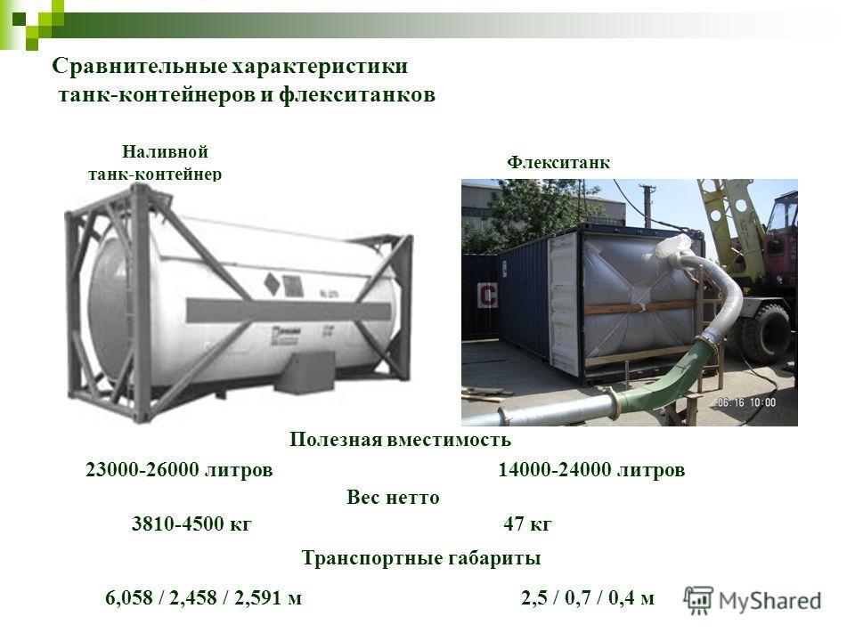 Сравнительные характеристики танк-контейнеров и флекситанков Наливной танк-контейнер Флекситанк Полезная вместимость 23000-26000 литров 14000-24000 литров Вес нетто 3810-4500 кг 47 кг Транспортные габариты 6,058 / 2,458 / 2,591 м 2,5 / 0,7 / 0,4 м