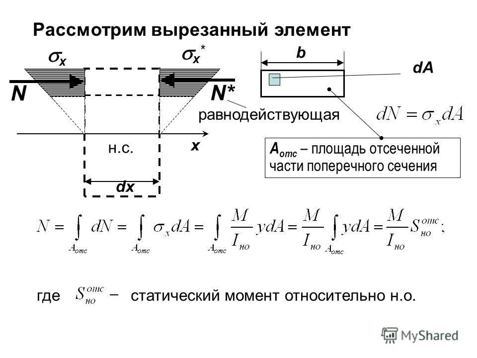 Рассмотрим вырезанный элемент н.c. dx x x x * N N* равнодействующая b dA А отс – площадь отсеченной части поперечного сечения гдестатический момент относительно н.о.