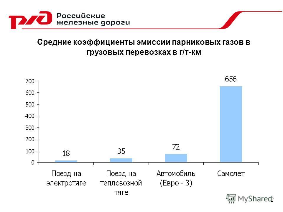 Средние коэффициенты эмиссии парниковых газов в грузовых перевозках в г/т-км 2