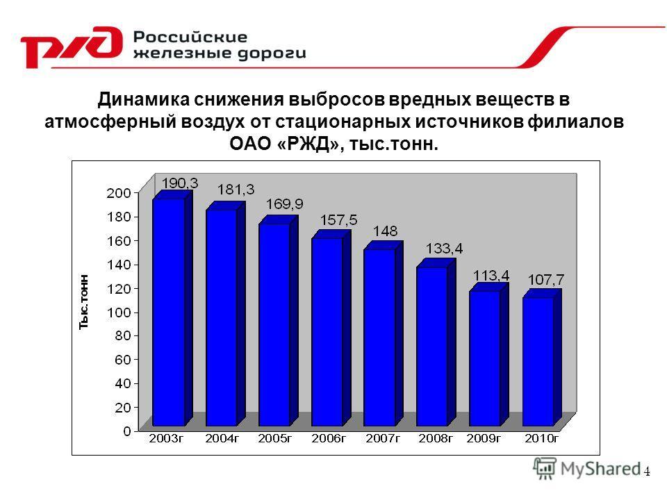 Динамика снижения выбросов вредных веществ в атмосферный воздух от стационарных источников филиалов ОАО «РЖД», тыс.тонн. 4