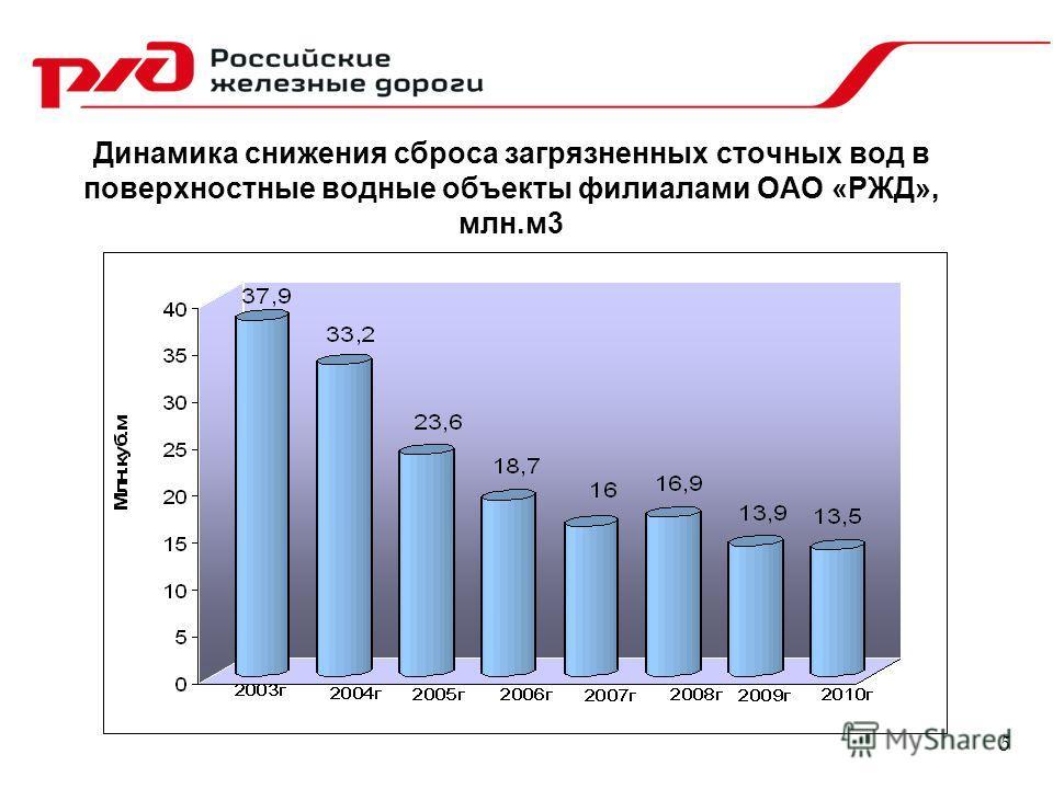 Динамика снижения сброса загрязненных сточных вод в поверхностные водные объекты филиалами ОАО «РЖД», млн.м3 5