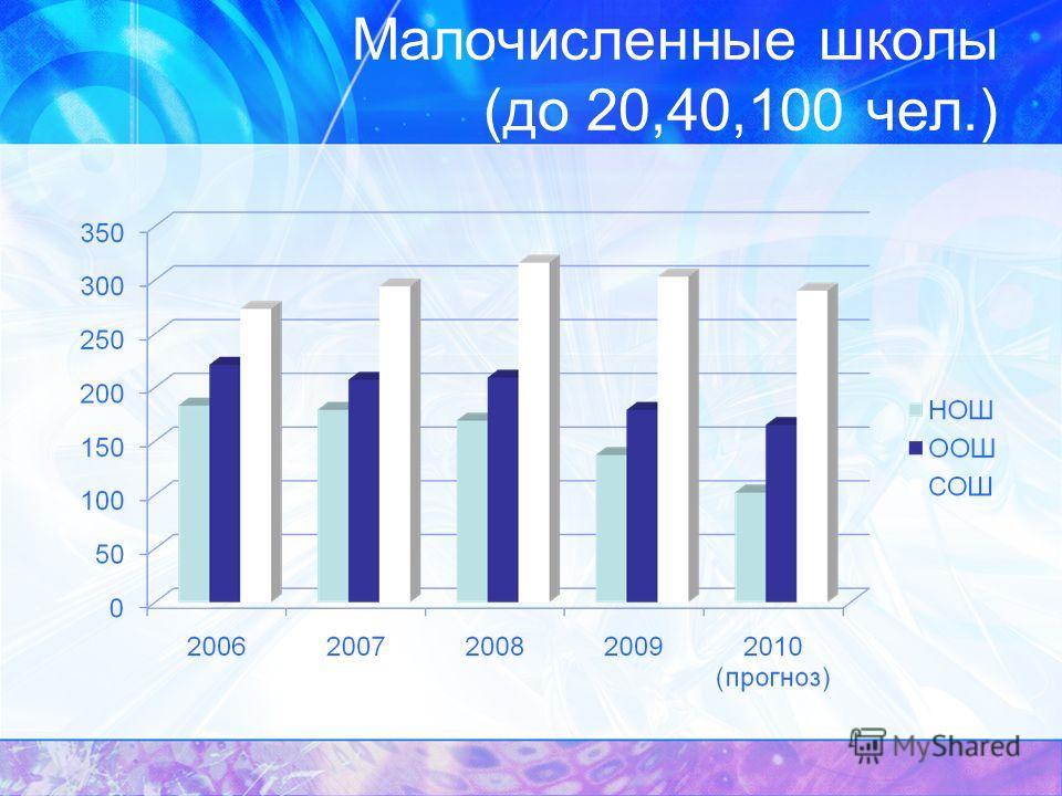 Малочисленные школы (до 20,40,100 чел.)