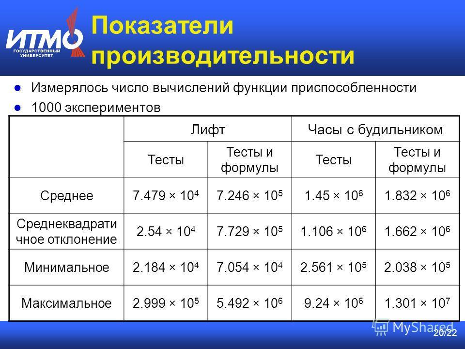 20/22 Показатели производительности ЛифтЧасы с будильником Тесты Тесты и формулы Тесты Тесты и формулы Среднее7.479 × 10 4 7.246 × 10 5 1.45 × 10 6 1.832 × 10 6 Среднеквадрати чное отклонение 2.54 × 10 4 7.729 × 10 5 1.106 × 10 6 1.662 × 10 6 Минимал