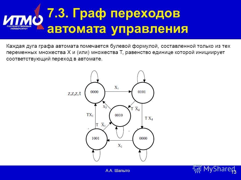 13 А.А. Шалыто 7.3. Граф переходов автомата управления Каждая дуга графа автомата помечается булевой формулой, составленной только из тех переменных множества X и (или) множества T, равенство единице которой инициирует соответствующий переход в автом