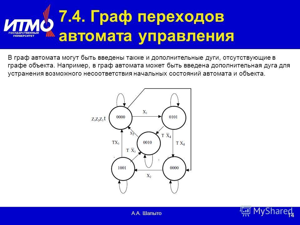 14 А.А. Шалыто 7.4. Граф переходов автомата управления В граф автомата могут быть введены также и дополнительные дуги, отсутствующие в графе объекта. Например, в граф автомата может быть введена дополнительная дуга для устранения возможного несоответ