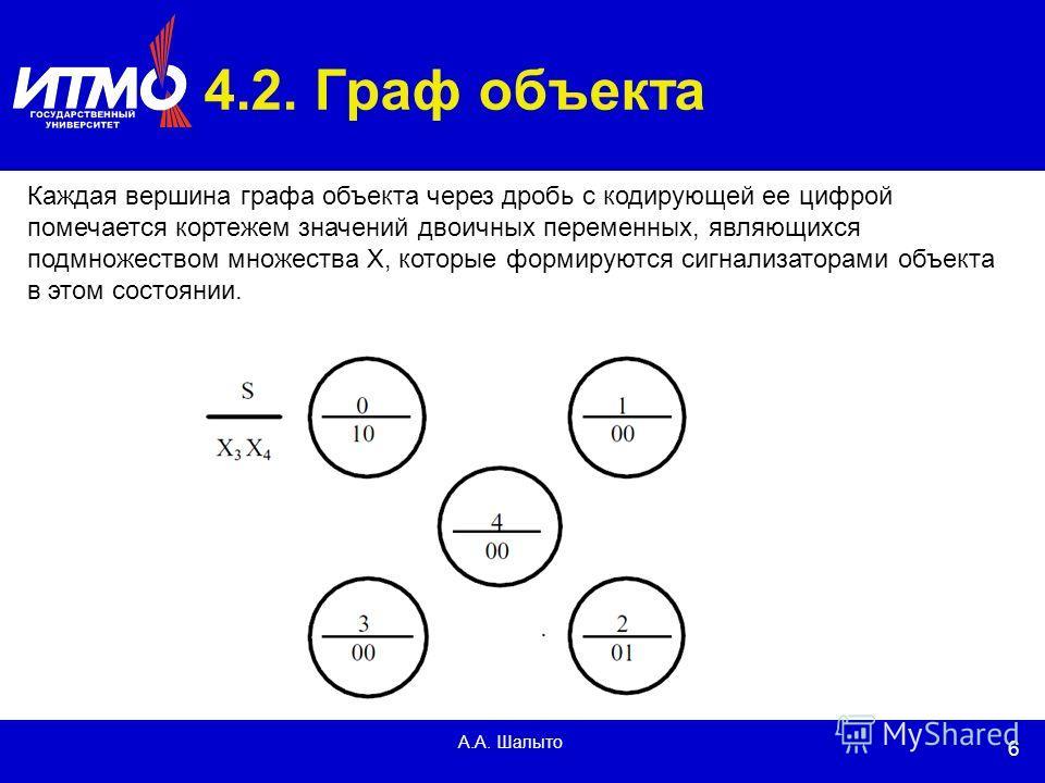 6 А.А. Шалыто 4.2. Граф объекта Каждая вершина графа объекта через дробь с кодирующей ее цифрой помечается кортежем значений двоичных переменных, являющихся подмножеством множества X, которые формируются сигнализаторами объекта в этом состоянии.