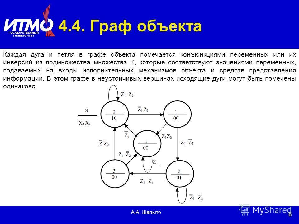 8 А.А. Шалыто 4.4. Граф объекта Каждая дуга и петля в графе объекта помечается конъюнкциями переменных или их инверсий из подмножества множества Z, которые соответствуют значениями переменных, подаваемых на входы исполнительных механизмов объекта и с