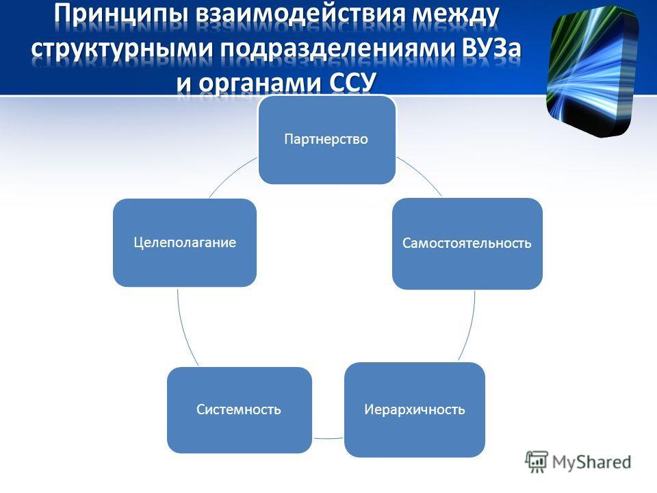 Партнерство Самостоятельность Иерархичность Системность Целеполагание